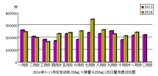 2014年11月份澳门美高梅娱乐手机版发动机(50mL<排量≤250mL)产品出