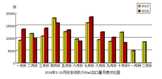 2014年10月份摩托车发动机(排量≤50mL)产品出口情况