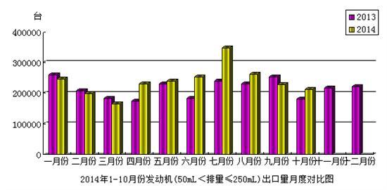 2014年10月份摩托��l��C(50mL<排量≤250mL)�a品出