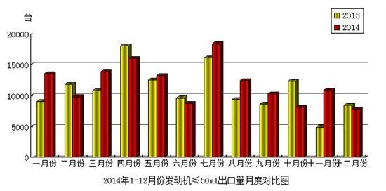2014年12月份摩托车发动机(排量≤50mL)产品出口情况