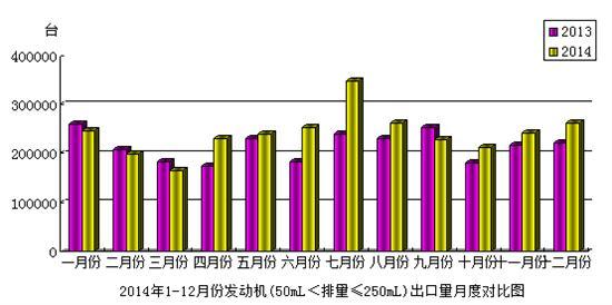 2014年12月份摩托车发动机(50mL<排量≤250mL)产品出