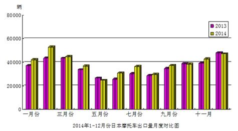 2014年12月份日本澳门威尼斯人在线娱乐平台出口量