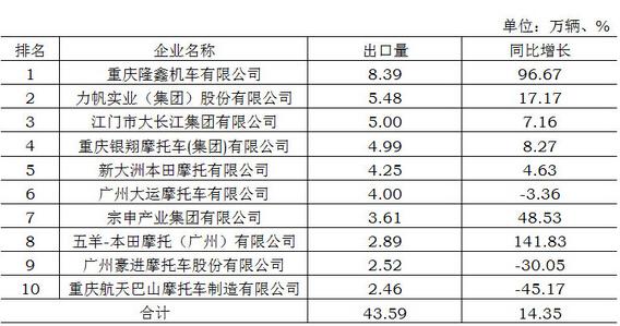 2015年1月摩托车生产企业出口量排名(TOP10)