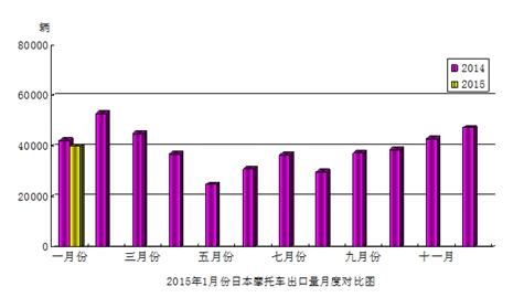 2015年1月份日本摩托�出口量