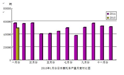 2015年1月份日本摩托车产量