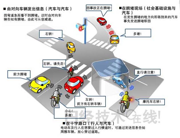 本田公开通信系统Wi-Fi可将汽车、摩托车、行人连接