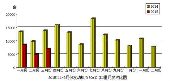 2015年3月份摩托车发动机(排量≤50mL)产品出口情况