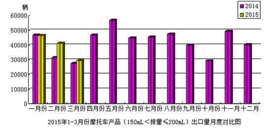 2015年3月份摩托车产品(150mL<排量≤200mL)出口情况