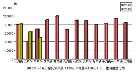 2015年3月份摩托��a品(125mL<排量≤150mL)出口情�r