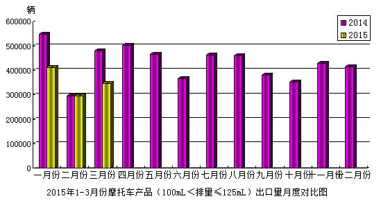 2015年3月份摩托车产品(100mL<排量≤125mL)出口情况
