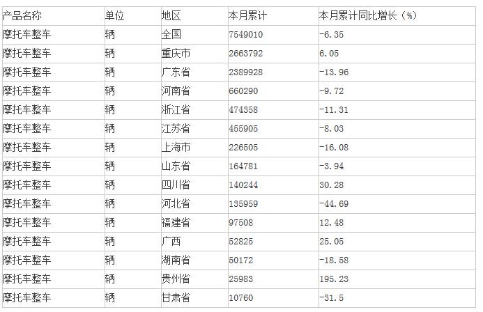 2015年1-4月中国摩托车整车分省产量情况