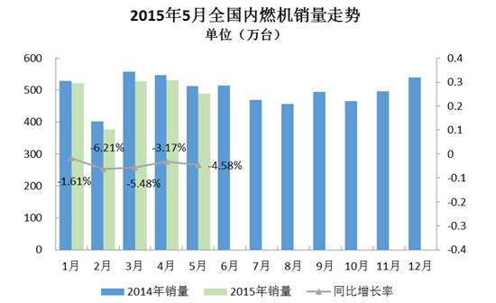 2015年5月内燃机行业市场综述