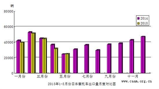 2015年5月份日本摩托车出口量