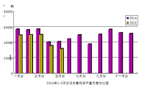 2015年5月份日本摩托车产量