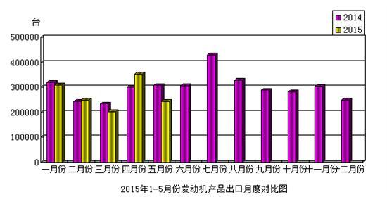 2015年5月份发动机产品进出口情况简析