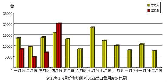 2015年4月份摩托车发动机(排量≤50mL)产品出口情况