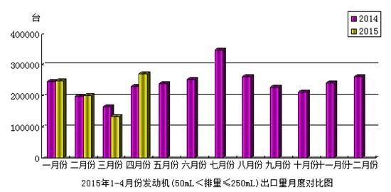 2015年4月份摩托车发动机(50mL<排量≤250mL)产品出