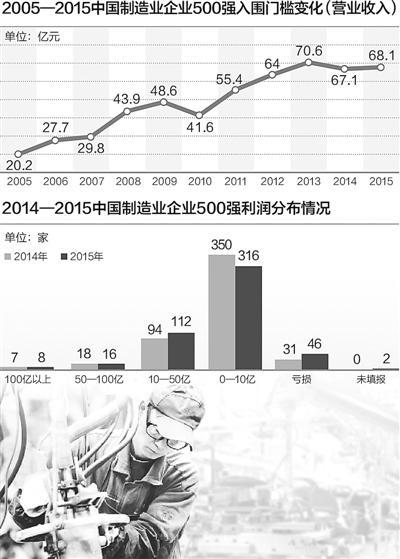 中国制造500强,弱在哪?总体盈利能力未有大改观