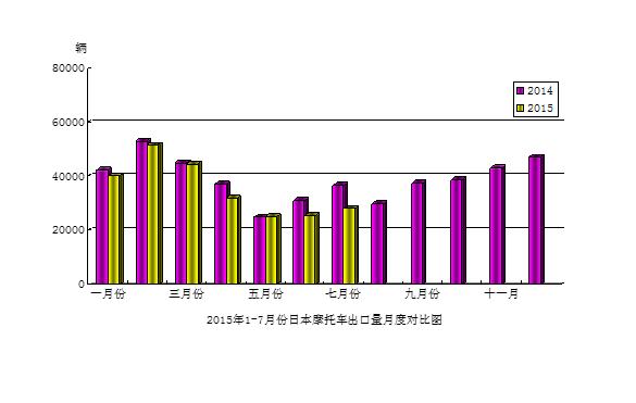 2015年7月份日本摩托车出口量