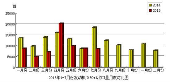 2015年7月份澳门威尼斯人在线娱乐平台发动机(排量≤50mL)产品出口情况