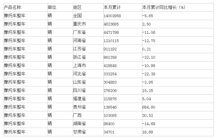 2015年1-7月中国摩托车整车产量情况