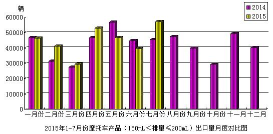 2015年7月份摩托��a品(150mL<排量≤200mL)出口情�r