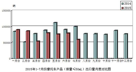 2015年7月份摩托车产品(排量≤50mL)出口情况简析