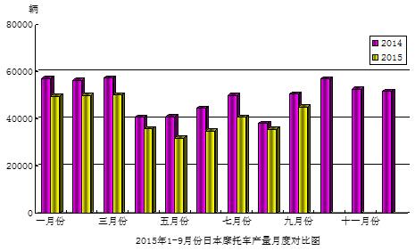 2015年9月份日本摩托��a量