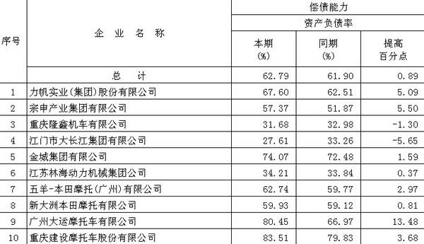 数读摩托工业:大长江成最赚钱摩企