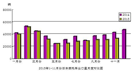 2015年11月份日本摩托车出口量