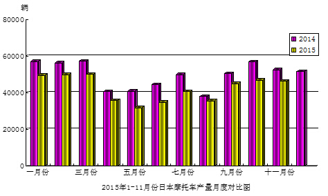 2015年11月份日本摩托车产量