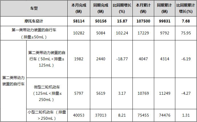 2016年2月日本摩托车生产情况统计分析