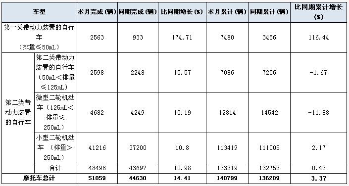 2016年3月份日本摩托车出口量