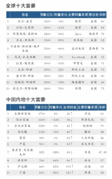 北京赶超纽约成世界亿万富豪之都王健林成华人首富