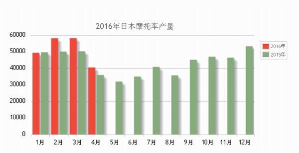 2016年4月份日本摩托车产量