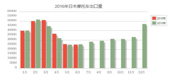 2016年6月份日本摩托�出口量