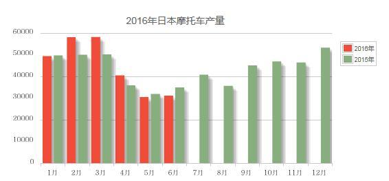 2016年6月份日本摩托车产量