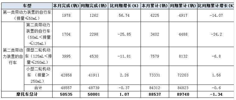 2017年2月份日本摩托车出口量