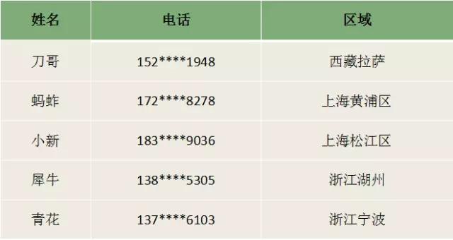 5月6日,隆鑫300挑战上海滩!