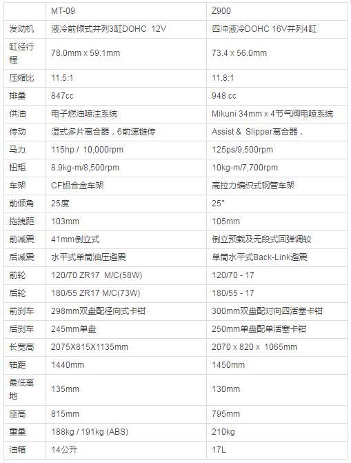 并非最强才是最合适对比川崎Z900与雅马哈MT-09