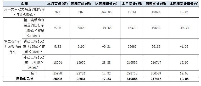 2017年8月份日本摩托�出口量