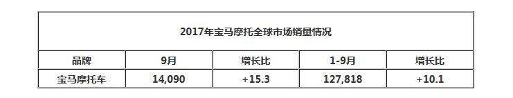���R摩托9月全球�N量1.4�f增速明�@