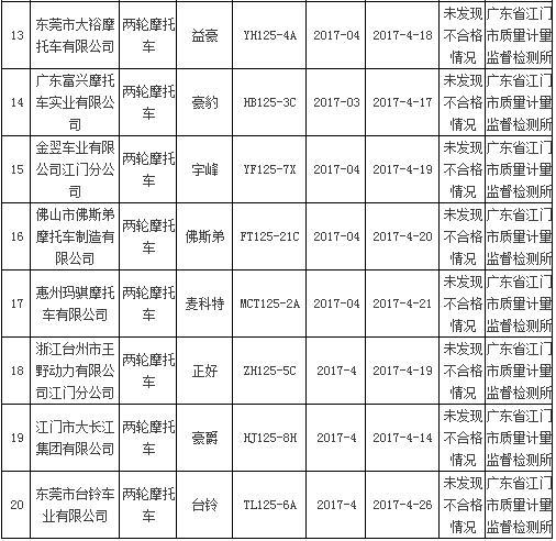 争气广东质监局抽查20批次摩托车全部合格