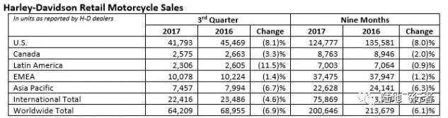 哈雷戴维森第三季度利润下滑营收好于预期