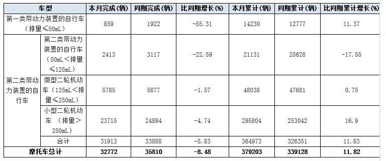 2017年10月份日本摩托�出口量