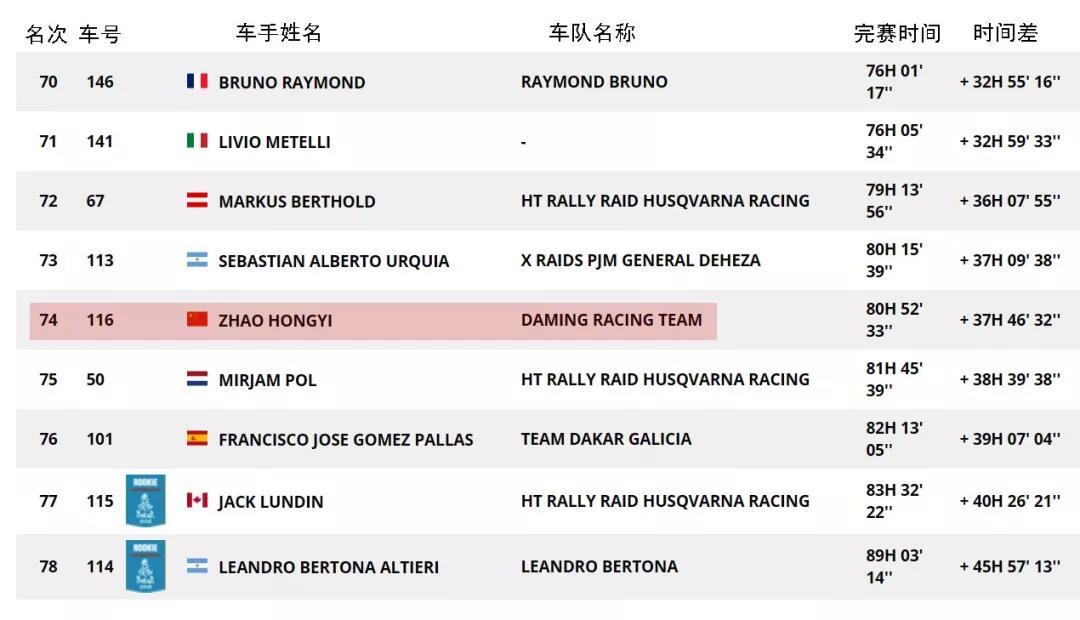 2018达喀尔拉力赛中国车手获得第74名