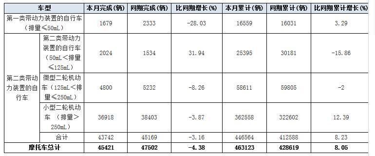 2017年12月份日本摩托车出口量