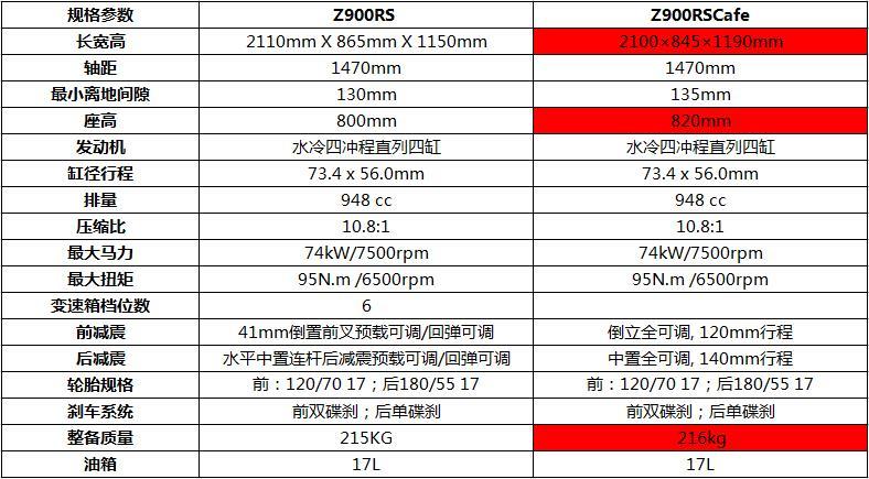 售价139000起Z900RS/Cafe国内正式上线