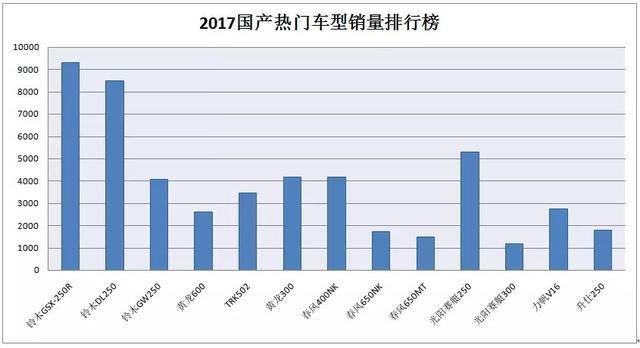 2017中国摩托车市场回暖 不禁摩的欧洲市场怎么样了