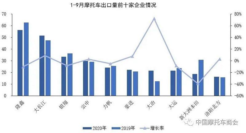 复苏势头增强!9月摩托车产销同比增长明显